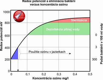 Redox potenciál a eliminácia baktérií verzus koncentrácia ozónu