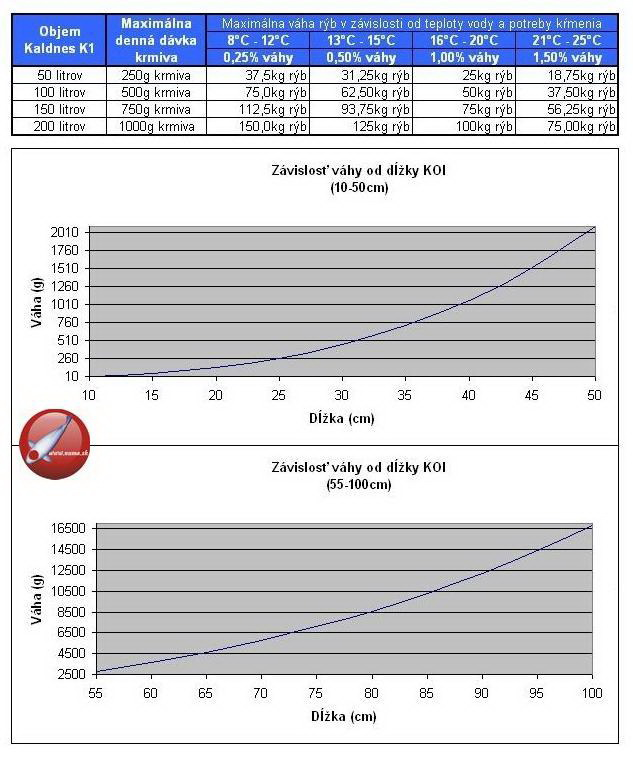 Graf množstva odbúrania krmiva médiom Kaldnes.