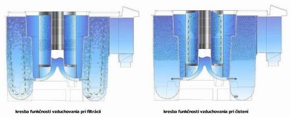 Rez filtrom NEXUS - vzduchovanie pri filtrácii a pri čistení.