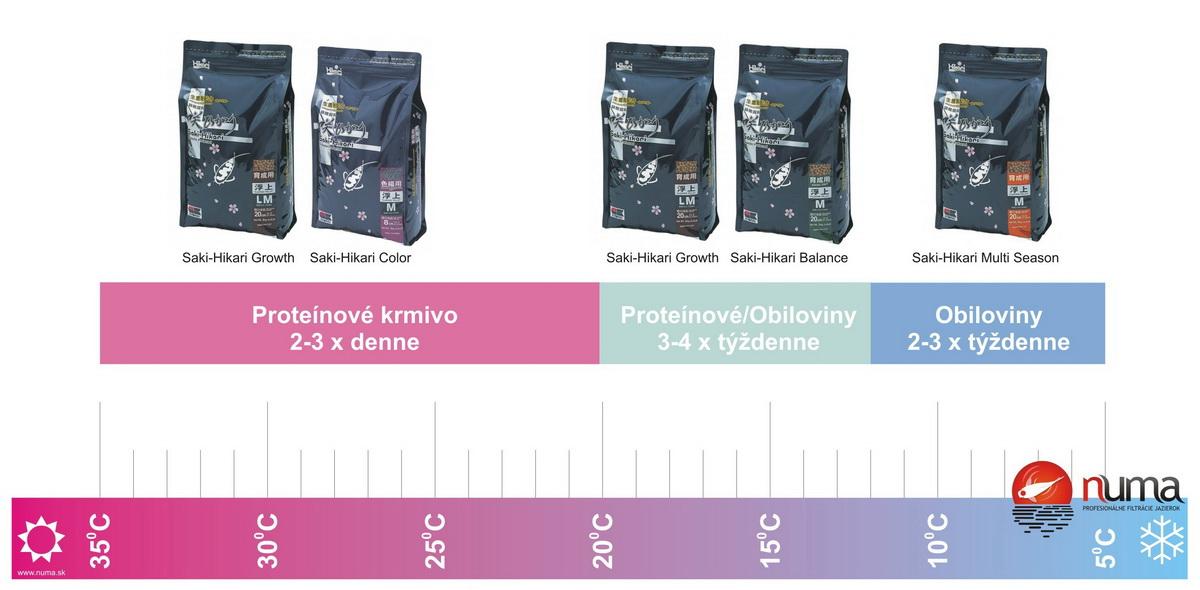 Výber krmiva pre KOI v závislosti od teploty vody